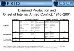 diamond production and onset of internal armed conflict 1946 2001