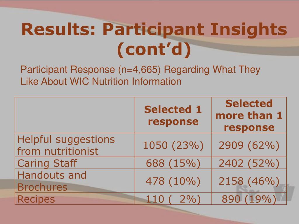 Results: Participant Insights (cont'd)