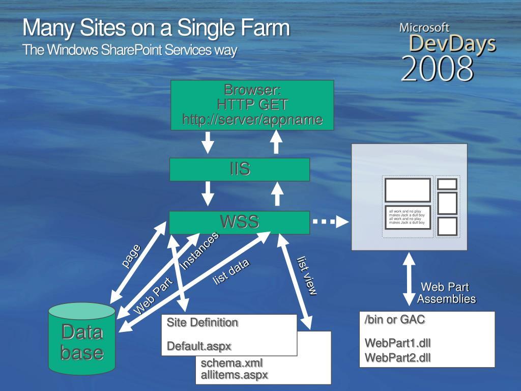 Many Sites on a Single Farm