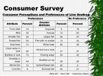 consumer survey28