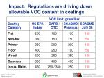 impact regulations are driving down allowable voc content in coatings