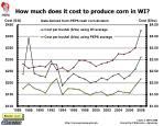 how much does it cost to produce corn in wi