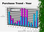 purchase trend year