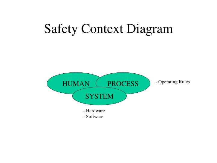 Ppt safety critical systems 2 requirement engineering powerpoint safety context diagram ccuart Choice Image