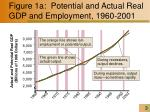 figure 1a potential and actual real gdp and employment 1960 2001