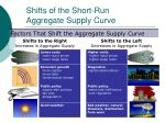 shifts of the short run aggregate supply curve28
