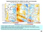 equatorial pacific sst c hc300 c u850 m s anomalies