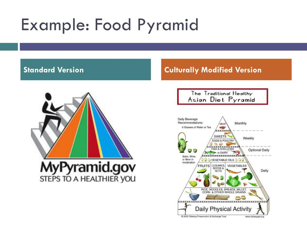 Example: Food Pyramid