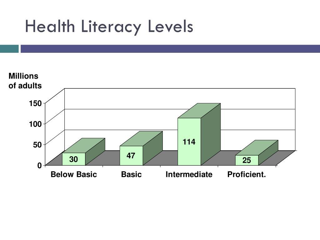 Health Literacy Levels