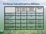 net energy gain and land use efficiency
