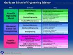 graduate school of engineering science