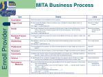mita business process