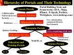 hierarchy of portals and their technology