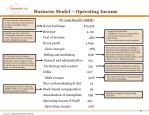 business model operating income