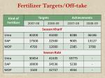 fertilizer targets off take