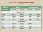 fertilizer targets off take121