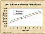 2007 ethanol corn price relationship