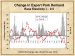 change in export pork demand base elasticity 0 591