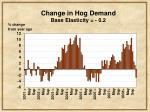 change in hog demand base elasticity 0 2