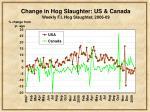 change in hog slaughter us canada weekly f i hog slaughter 2006 09
