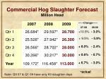 commercial hog slaughter forecast million head