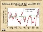 estimated gilt retention sow loss 2007 2008 gg cattle hog fax