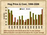 hog price cost 1996 2008