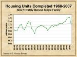 housing units completed 1968 2007 new privately owned single family