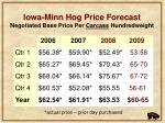 iowa minn hog price forecast negotiated base price per carcass hundredweight