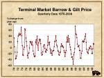 terminal market barrow gilt price quarterly data 1970 2008