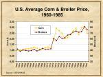 u s average corn broiler price 1960 1985