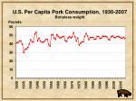 u s per capita pork consumption 1930 2007 boneless weight