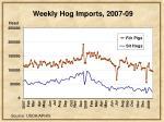weekly hog imports 2007 09