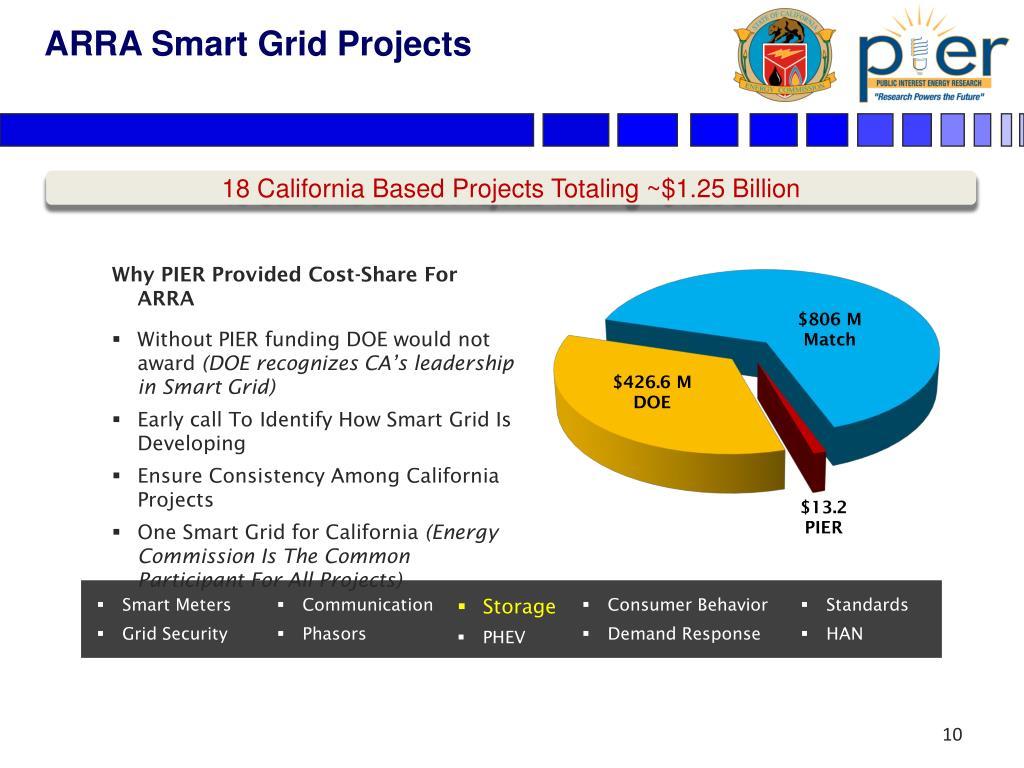 ARRA Smart Grid Projects
