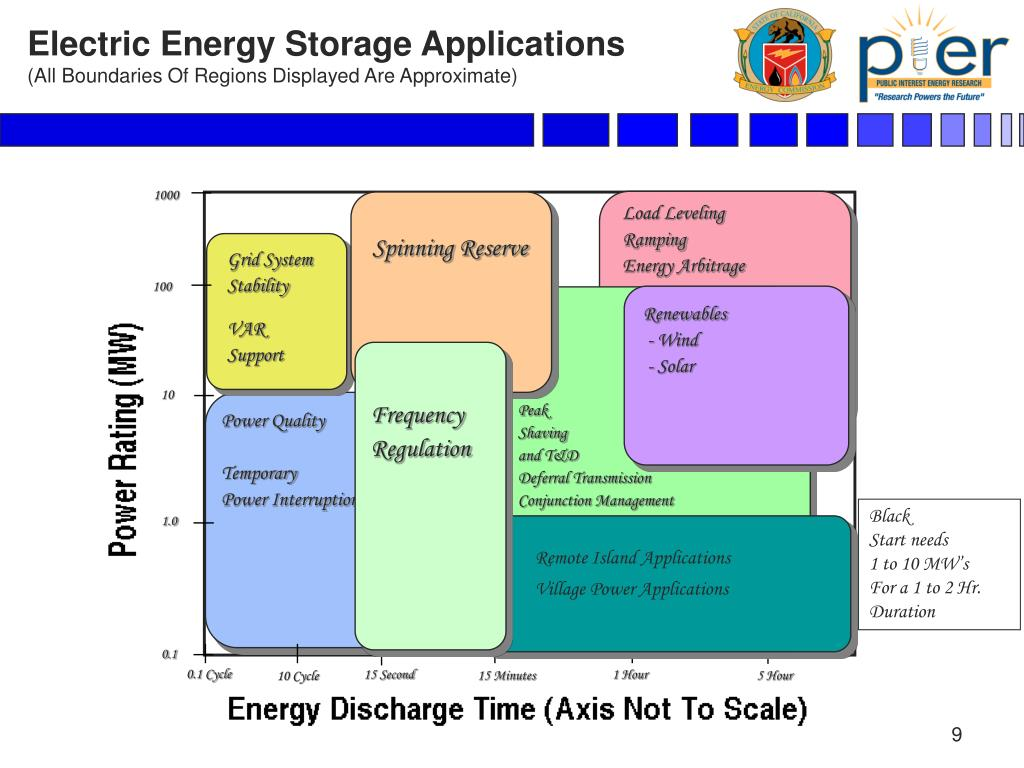 Electric Energy Storage Applications