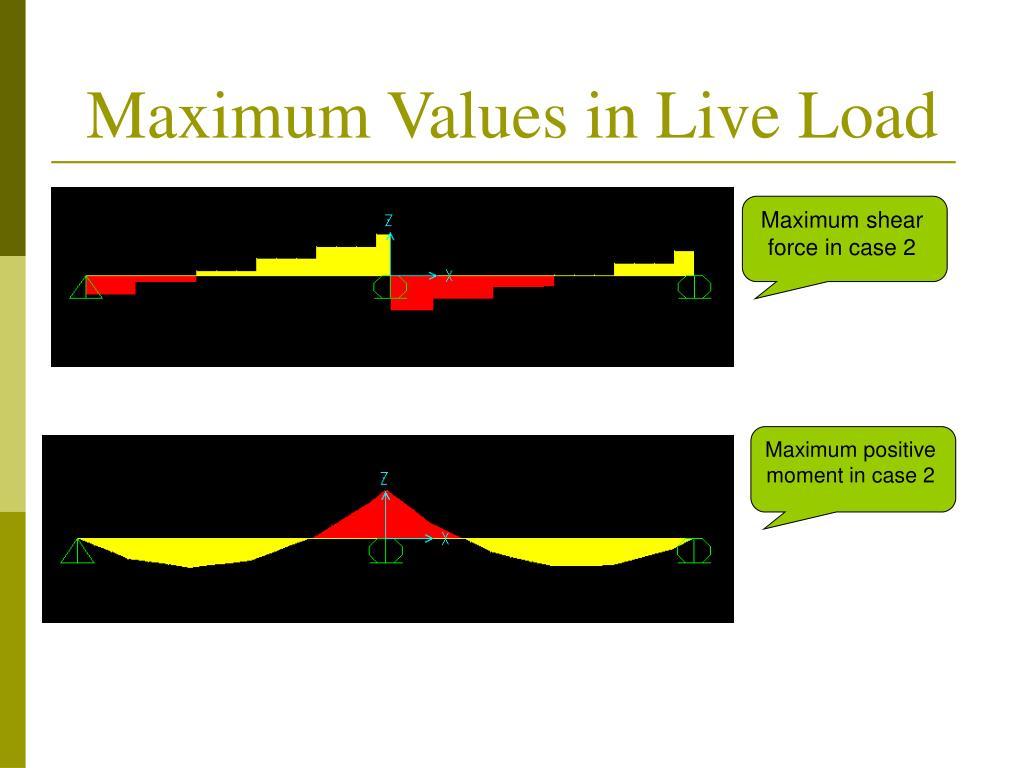 Maximum Values in Live Load