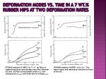 deformation modes vs time in a 7 wt rubber hips at two deformation rates