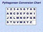 pythagorean conversion chart