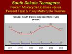 south dakota teenagers percent motorcycle licenses versus percent fatal injury motorcycle crashes