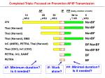 completed trials focused on prevention ap ip transmission