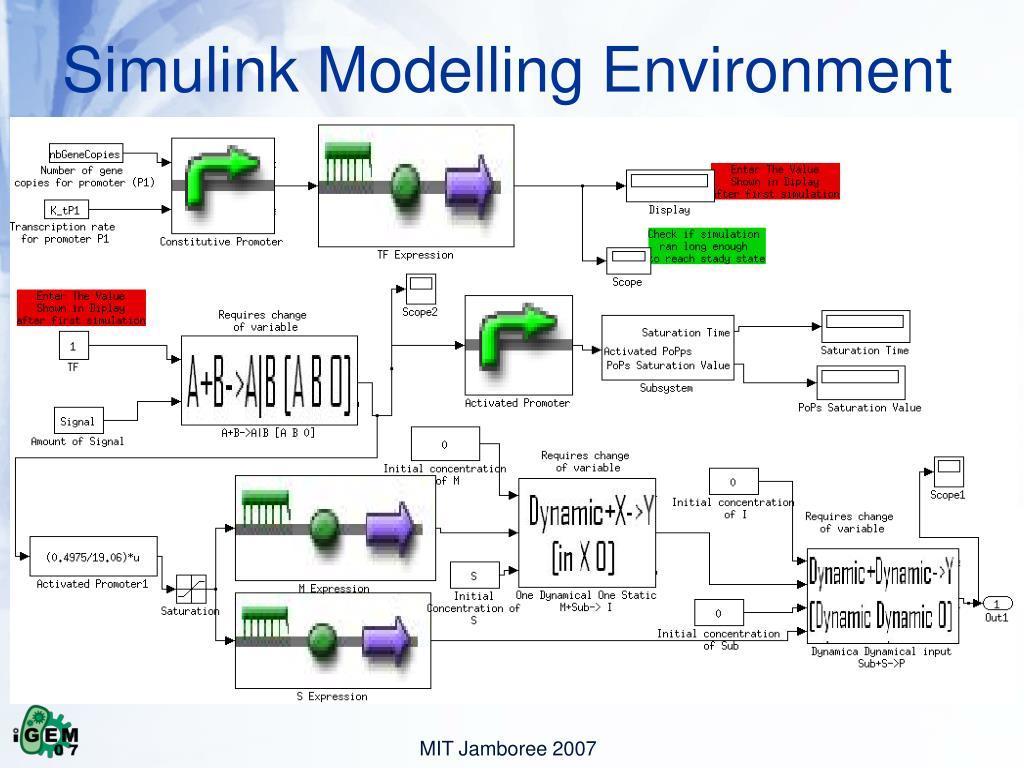Simulink Modelling Environment
