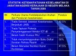 statistik ketidakpatuhan keselamatan di jabatan agensi kerajaan di negeri melaka tahun 2008
