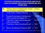 statistik ketidakpatuhan keselamatan di jabatan agensi kerajaan di negeri melaka tahun 20081