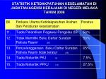statistik ketidakpatuhan keselamatan di jabatan agensi kerajaan di negeri melaka tahun 20082