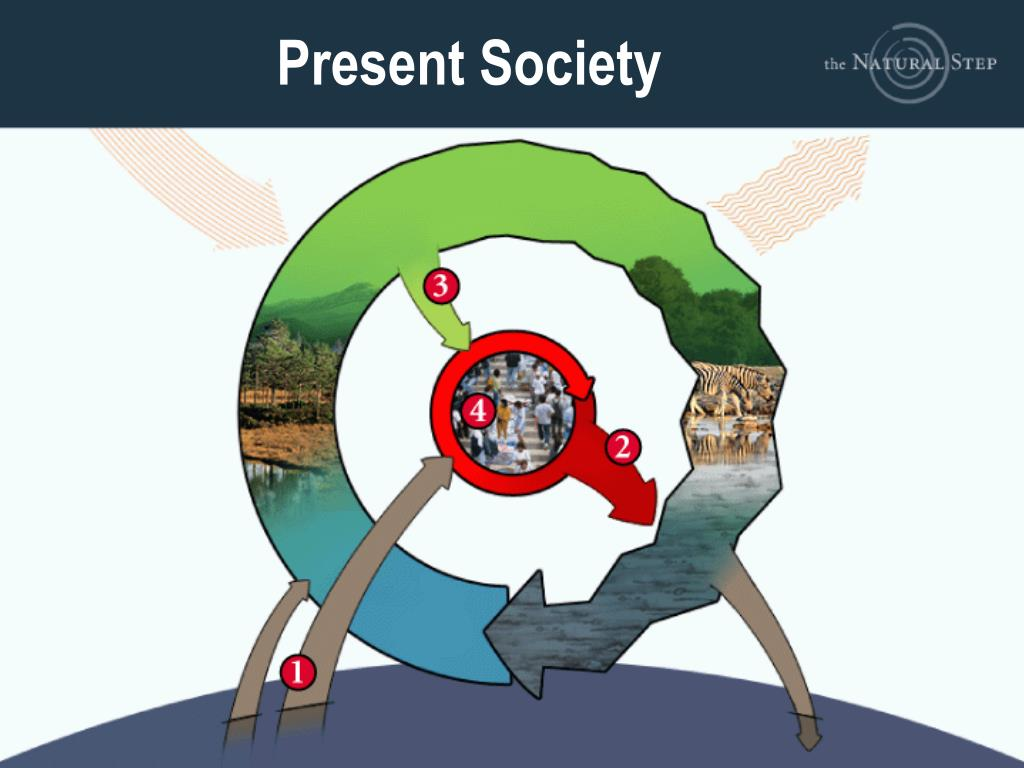 Present Society