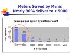 meters served by munis nearly 90 deliver to 5000
