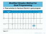 modified simplex method for goal programming84