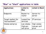 blue vs black applications in table