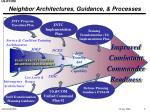 neighbor architectures guidance processes