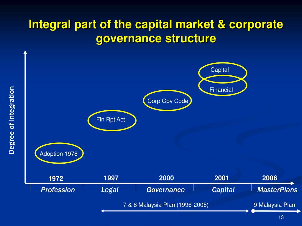 Integral part of the capital market & corporate governance structure